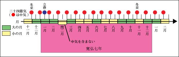 太陰太陽暦の概要図。